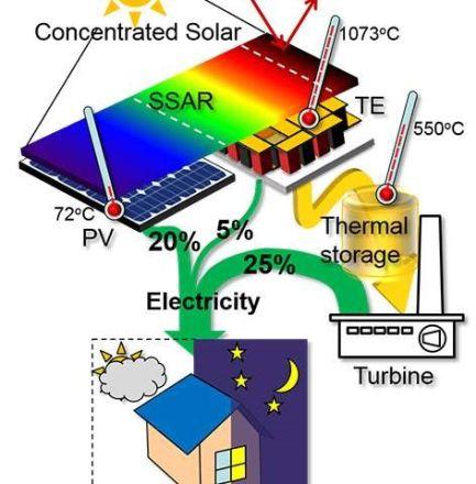 Thiết kế hệ thống tổ hợp thu giữ toàn bộ quang phổ của năng lượng Mặt trời