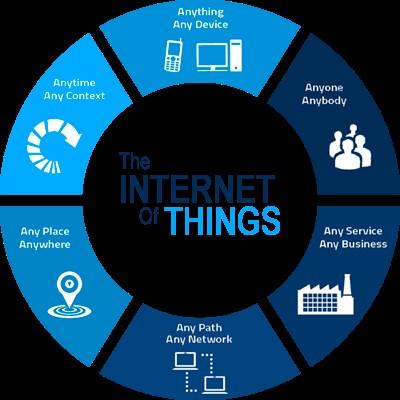 Các xu thế công nghệ IoT