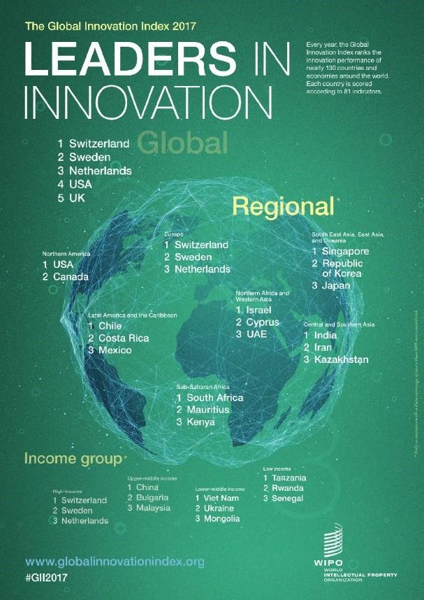 Đề xuất giải pháp tiếp tục nâng cao chỉ số đổi mới sáng tạo