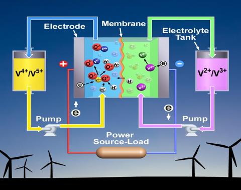 Ứng dụng pin vanadium vào sản xuất nông nghiệp và an ninh năng lượng
